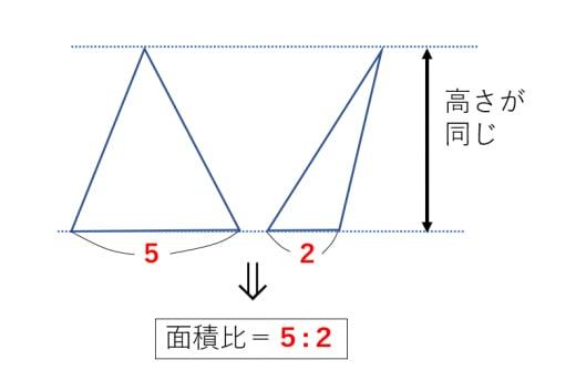 高さが同じ三角形