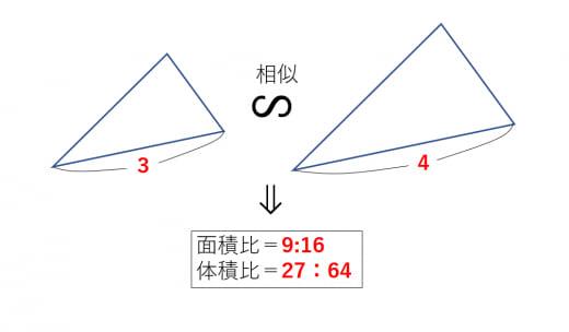 相似の面積・体積比