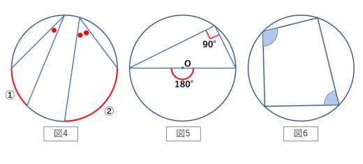 円周角の定理2