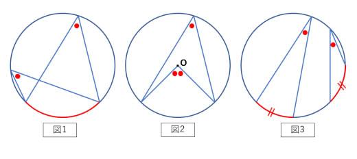 円周角の定理1