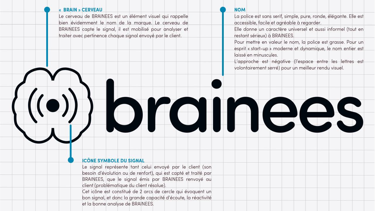 feuille à petits carreaux avec un shema explicatif du logo brainees