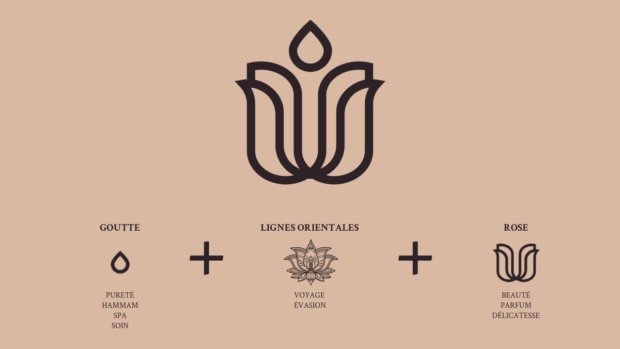 schema détaillant l'élaboration du logo du Boudoir : goutte + lignes orientales + rose = logo du boudoir