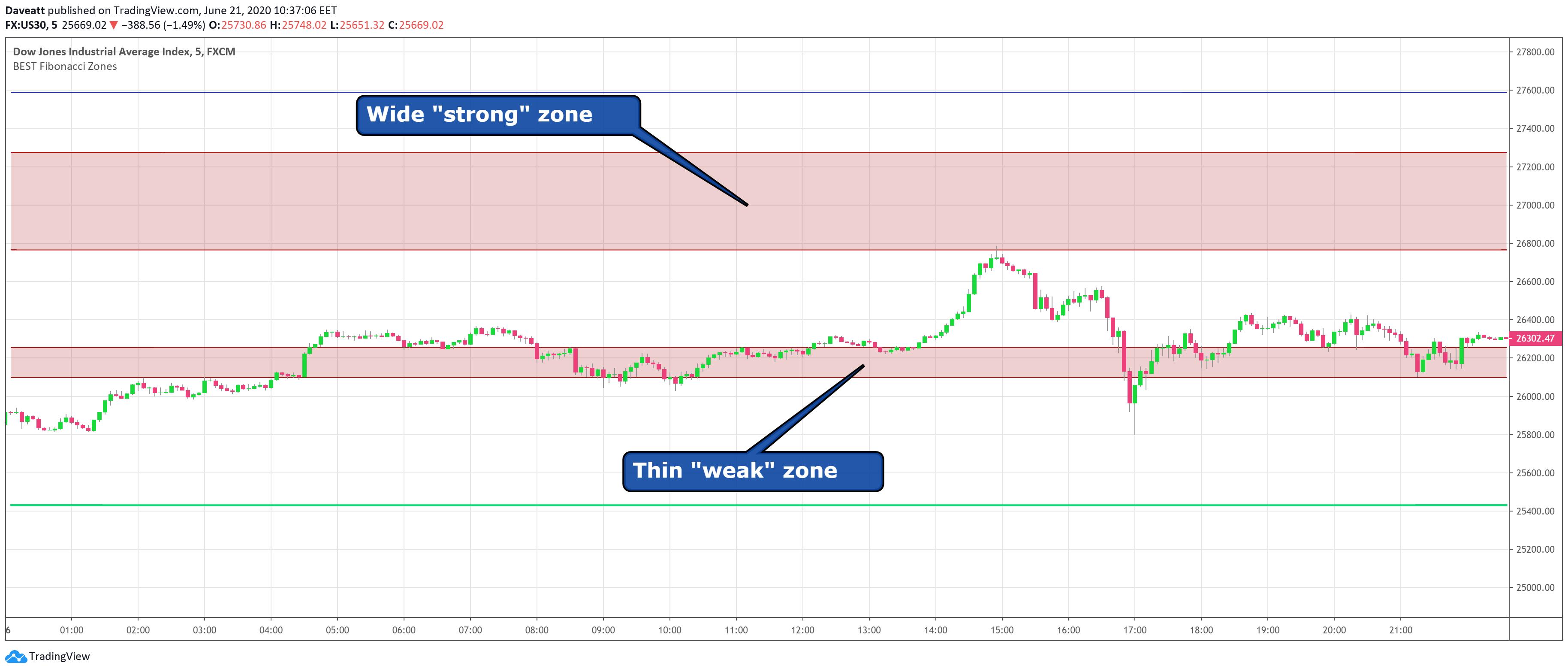 Strong and Weak Fibonacci Zones