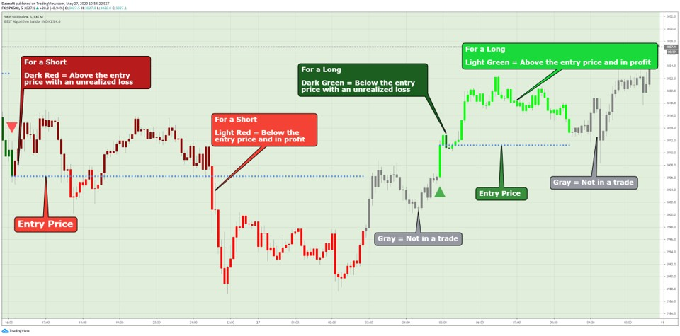 TradingView candles coloring