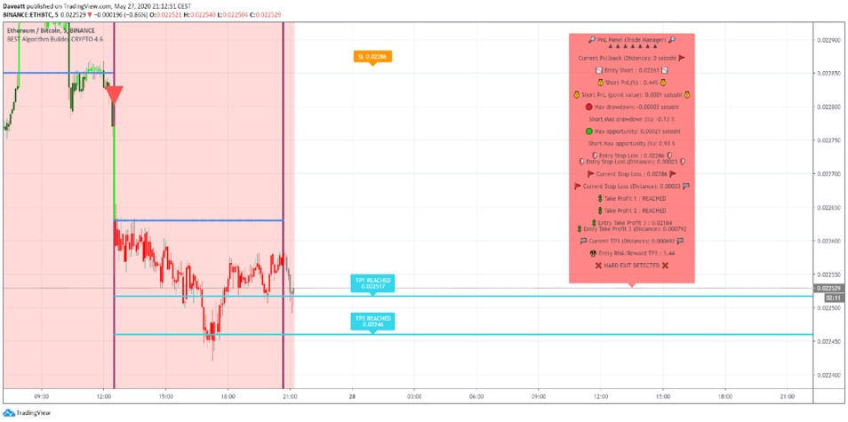 Trade Manager Short example