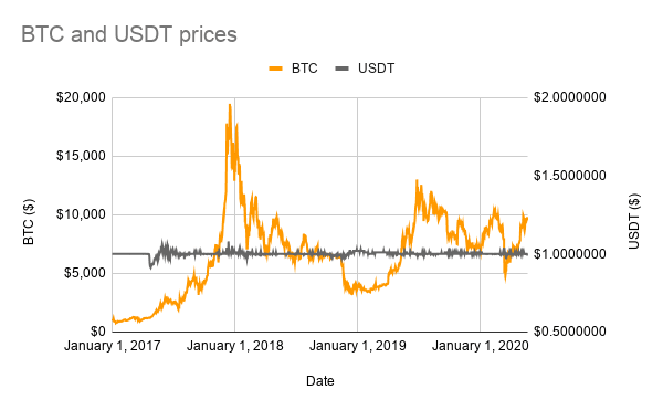 USDT vs Bitcoin Price Chart - Source: CoinMarketCap data