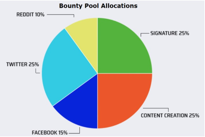 Bounty Pool Allocations