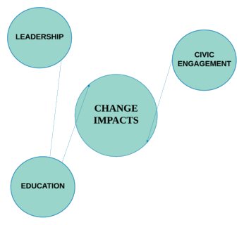 THE PRIMARY IMPACTS OF CHANGE
