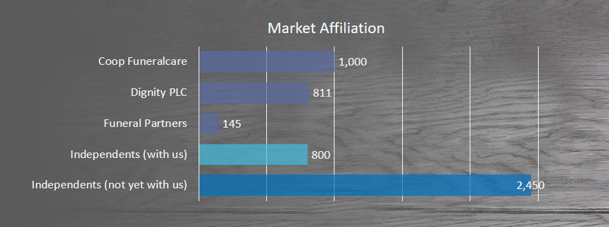 UK Funeral Market Affiliation Dignity PLC