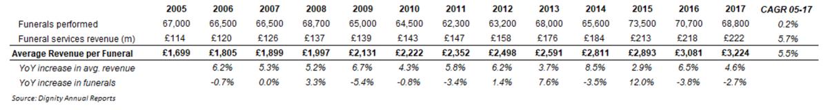 Average revenue per funeral in the UK