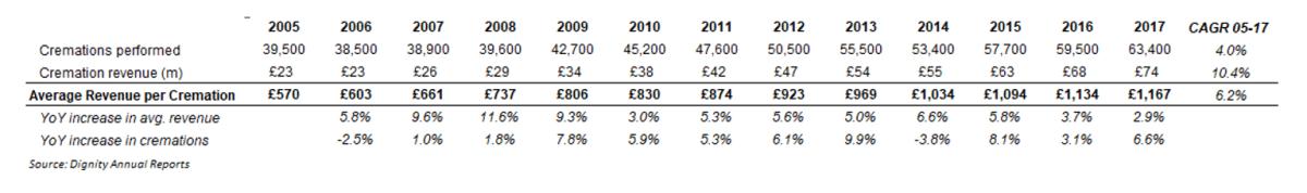 Average revenue per cremation in the UK