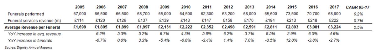 Dignity PLC average revenue per funeral performed