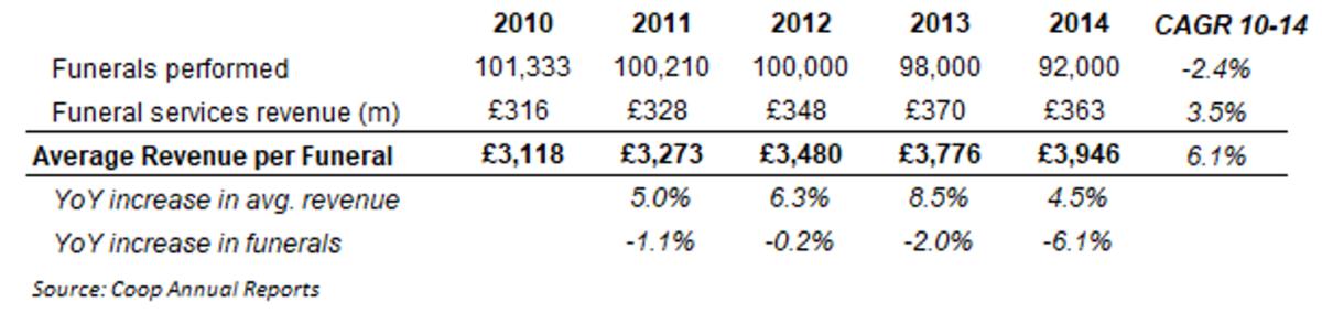 Average revenue per funeral in the UK Coop annual report