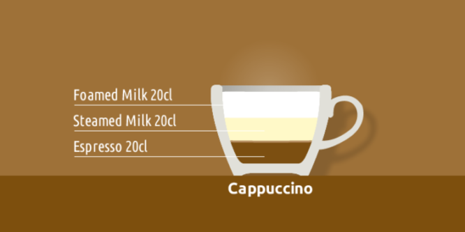 Italienische Kaffeezubereitungsarten