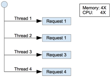 Java EE threads v/s Node js - which is better for concurrent data