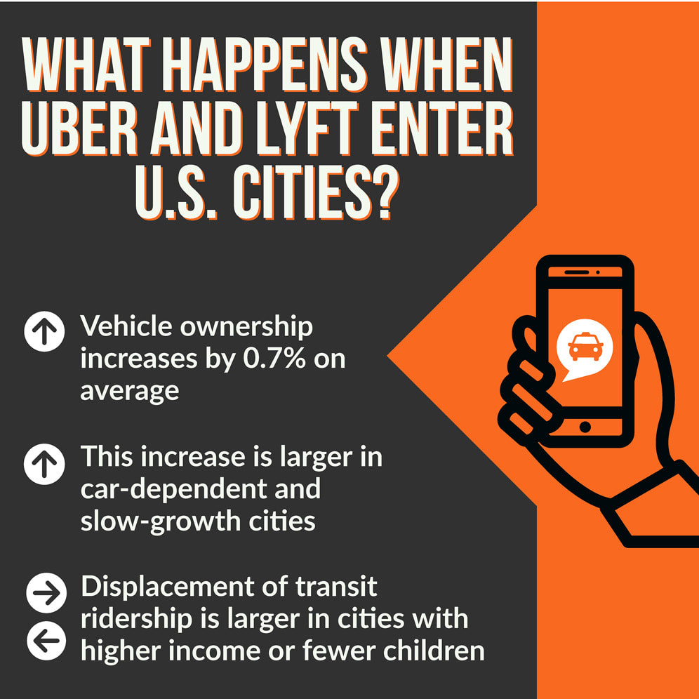 """The impact of Uber and Lyft on vehicle ownership, fuel economy, and transit across U.S. cities"" graphical abstract."