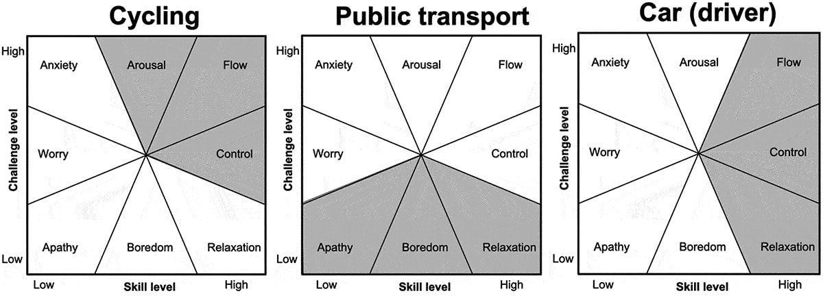 A chart of different mental states for cycling, public transport, and car driving.