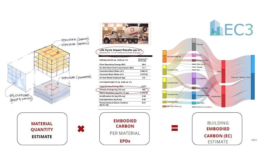 http://www.carbonleadershipforum.org/projects/ec3/