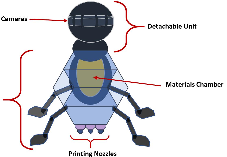 Image: Krithiga Ravichandran's 3D-printing ant-bot