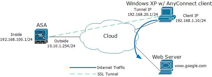 SSL VPN configuration on Cisco ASA with AnyConnect VPN client