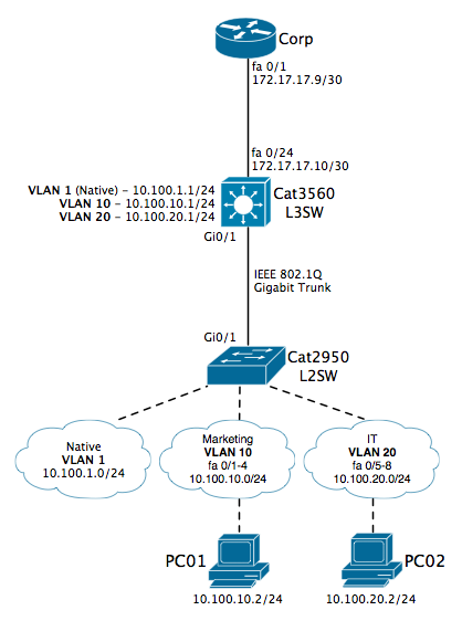 Configure inter vlan routing on a cisco l3 catalyst switch binary i dont have to perform this task on a regular basis so i figured i would make a post for future reference of a sample implementation ccuart Images