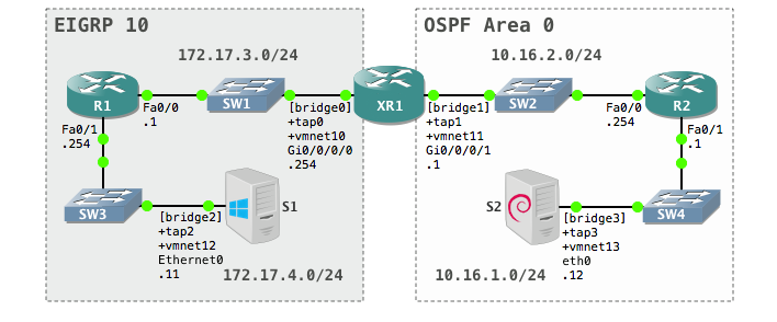 Cisco IOS XRv with GNS3 and VMware Fusion | Binary Nature