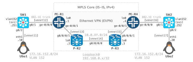 Cisco IOS XRv Vagrant Box for VMware Fusion   Binary Nature