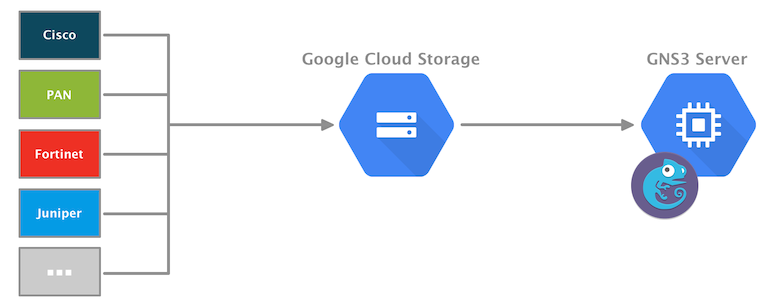 Store and retrieve GNS3 images with Google Cloud Storage
