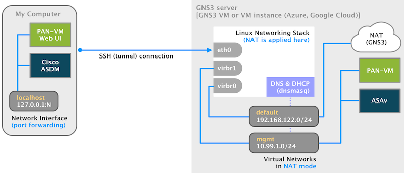 Binary Nature: Integrate VMware Fusion with GNS3 on your Mac
