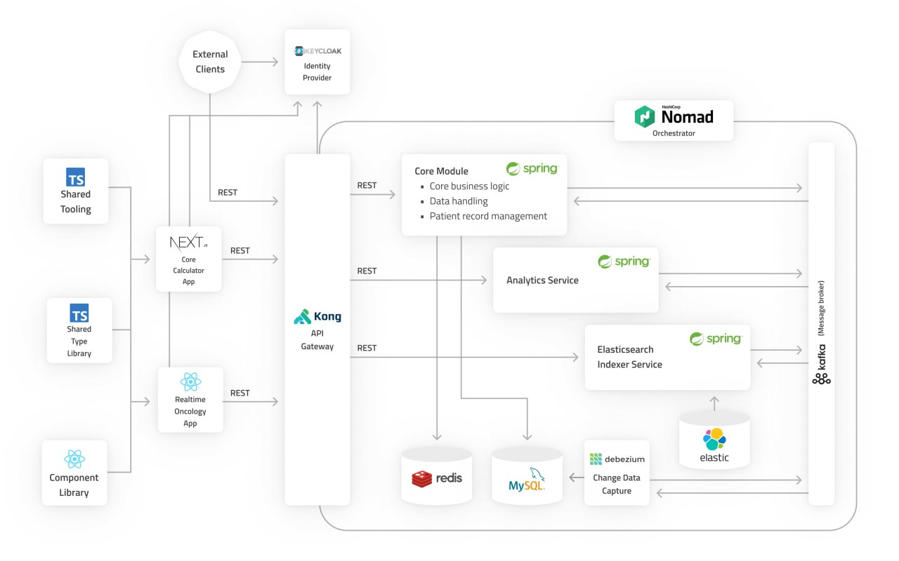 Architecture diagram of Oncompass Medicine's software including Spring Boot and React.