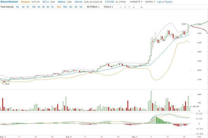 Bitcoin преодолел рубеж в 3300 , все альткойны растут в цене