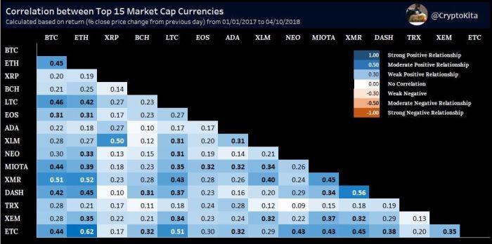 Эволюция рынка криптовалют представленная визуально