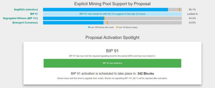 Активирован протокол BIP91 – что это означает