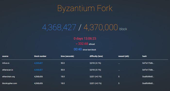 Состоялся хардфорк «Byzantium»