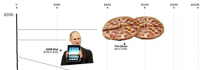 Bloomberg рассказал историю биткойна на примере платежной способности 10,000 монет