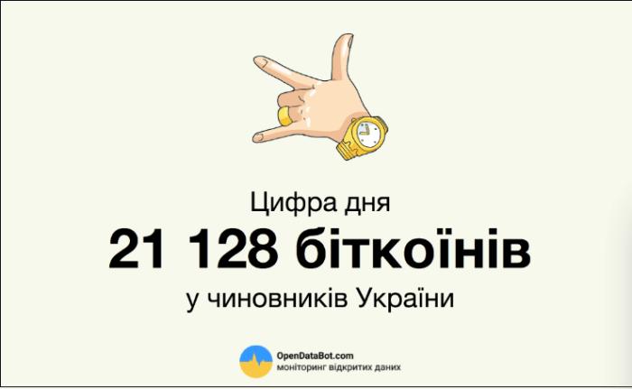 Украинские чиновники владеют более чем 21000 BTC