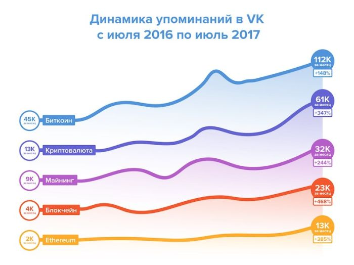 ВКонтакте разрешила рекламу криптовалют