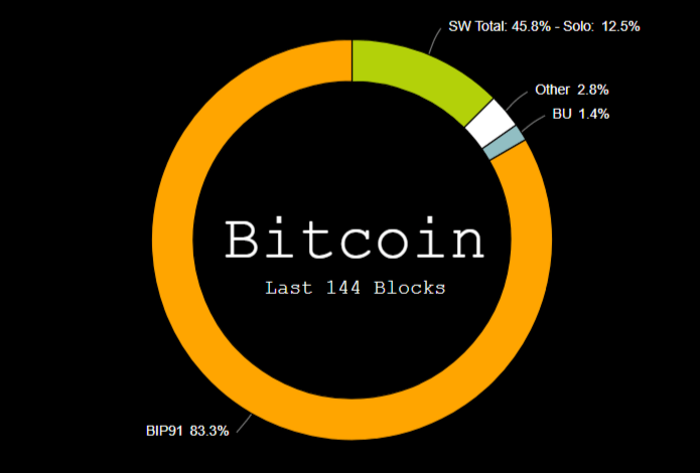 Цена биткоина стремительно пошла вверх после объявления BTCC о поддержке SegWit2x и BIP 91