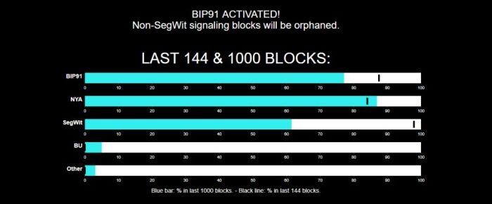 Обновление BIP91 активировано в сети Биткойна