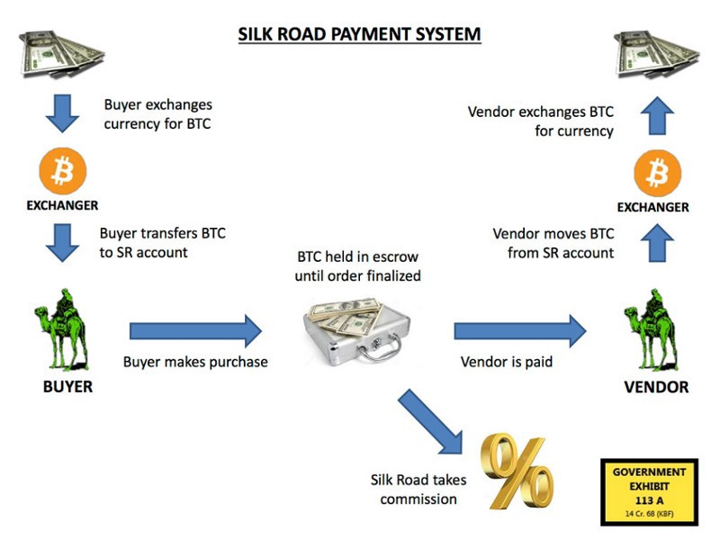 Evidence entered into the record of Ross Ulbricht's Federal trial, depicting a flowchart of Silk Road's payment system. Source: Wikimedia/Public domain, 2015.