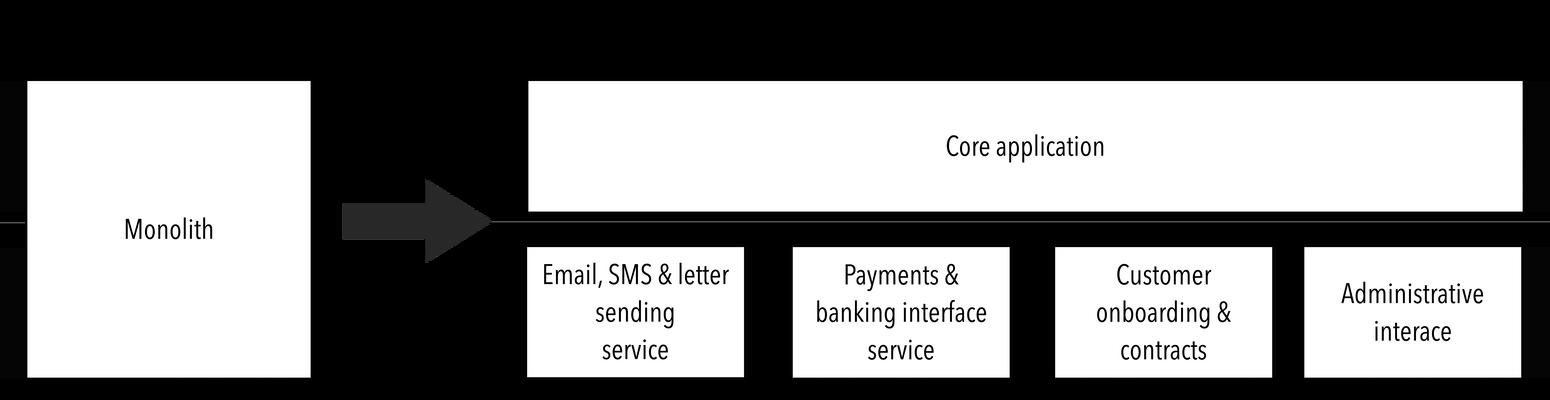 Macro services