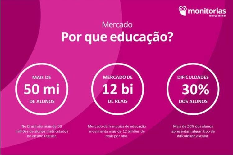 Franquia para empreender em São Paulo/SP | Monitorias | Foto 2