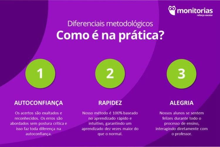 Franquia para empreender em São Paulo/SP | Monitorias | Foto 4