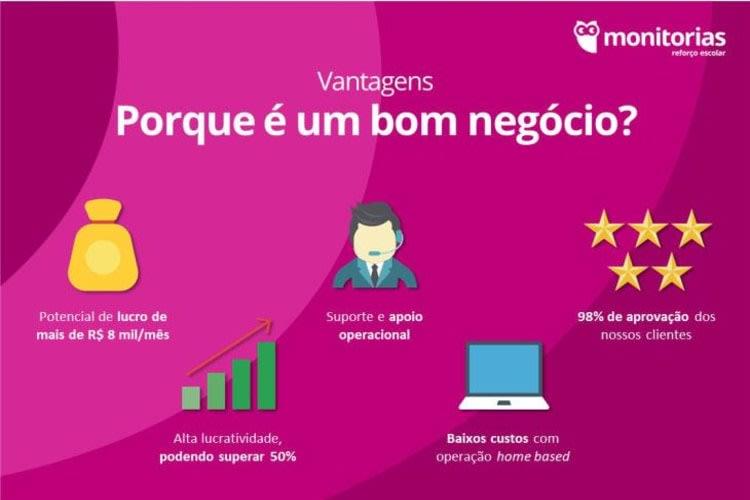Franquia para empreender em São Paulo/SP | Monitorias | Foto 6