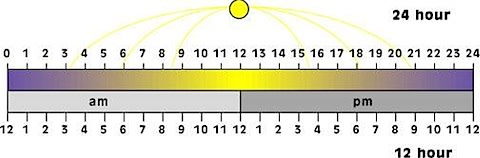 Diagram of the 12 and 24 hour clocks on a timeline