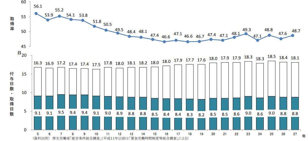 7b2f98b428478 厚生労働省の調査によると、日本における有給休暇の取得率は、平成12年以降、5割を下回る水準で推移していることが明らかになっています。