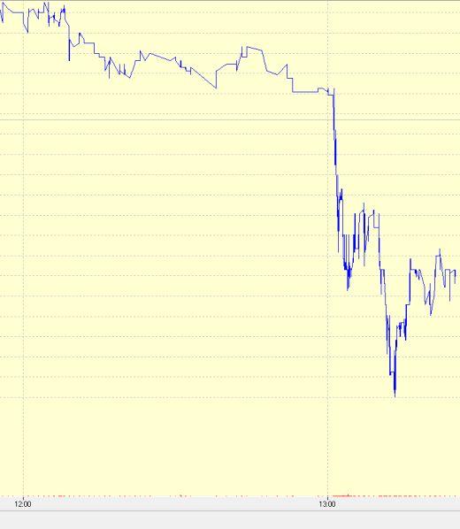 הגרף היומי של מניית כיל