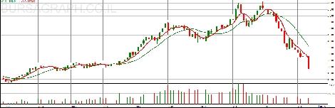 הגרף החודשי מ-2003