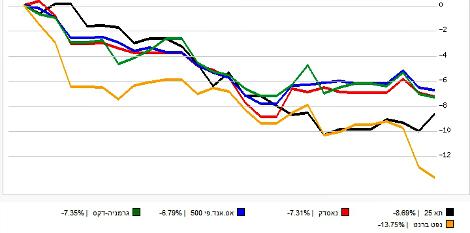 מאי הארור בשווקים. הנפט צלל ב-13%