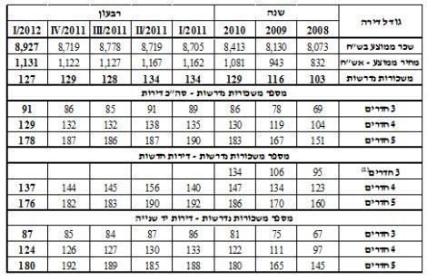 מספר המשכורות הנדרשות לשכיר ישראלי לרכישת דירה